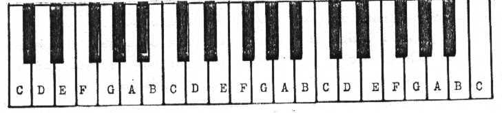 EZ Piano Chords Homepage